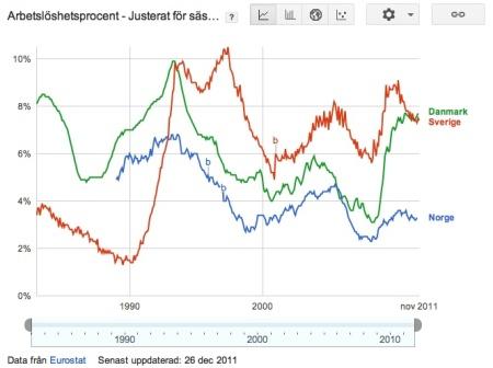 Arbetslöshet Sverige Norge Danmark